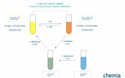 Chemia chromu